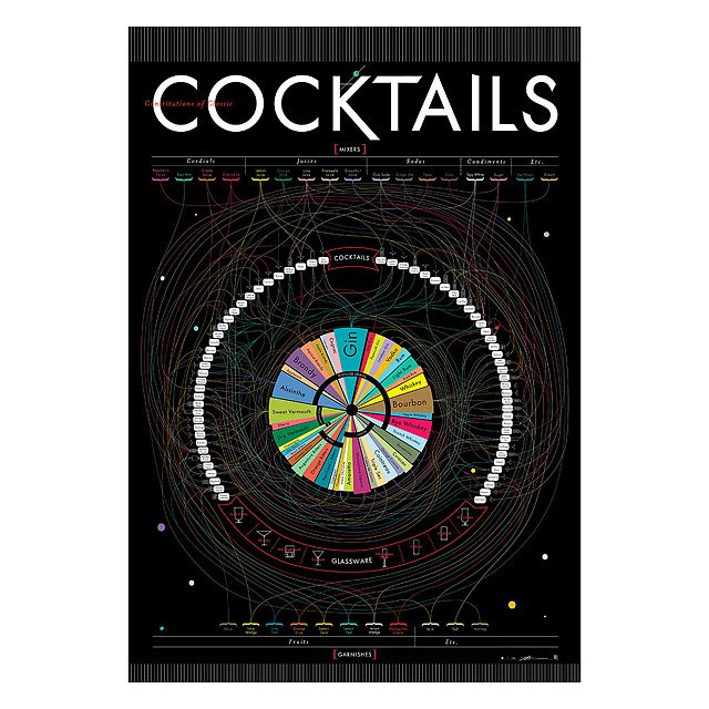 Cocktail Pop Charts