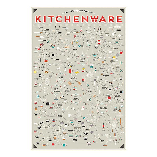 Kitchenware Pop Chart