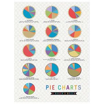 Pie Pop Chart