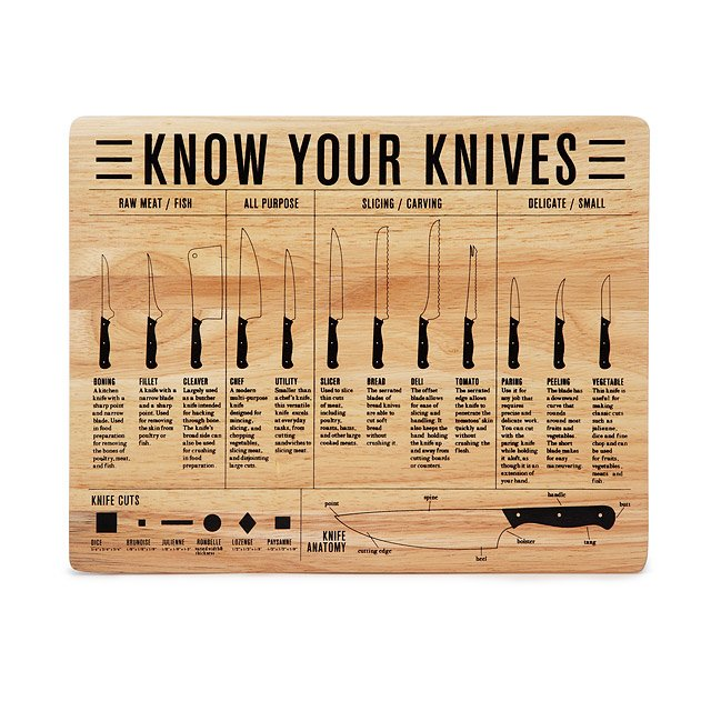 Know Your Knives Cutting Board