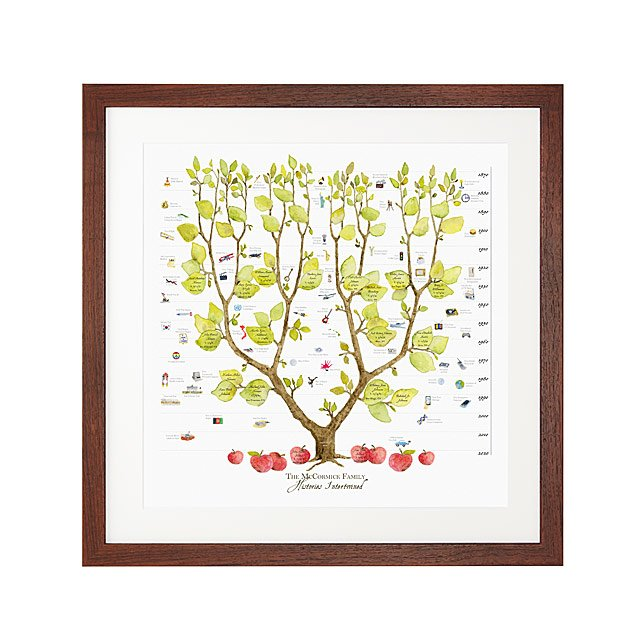 Personalized Family Tree - Histories Intertwined