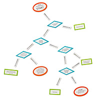Infant Care Troubleshooting Flowchart