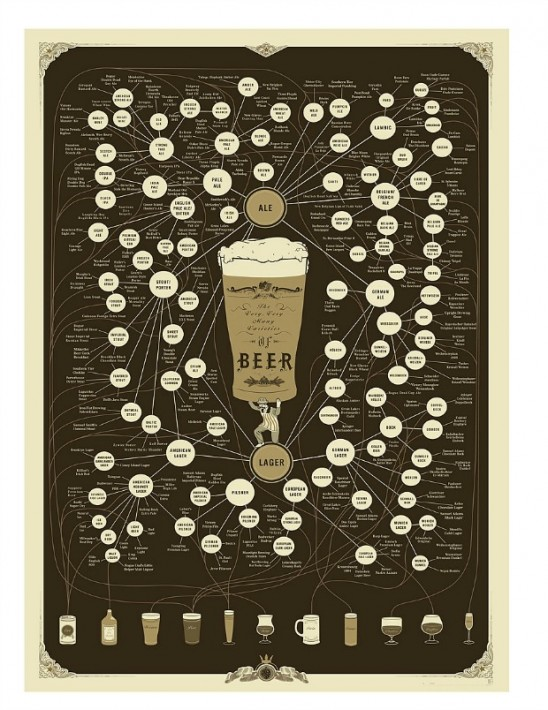 Beer Pop Chart | UncommonGoods