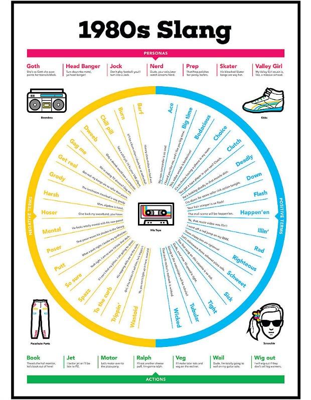 1980s Slang Chart - UncommonGoods