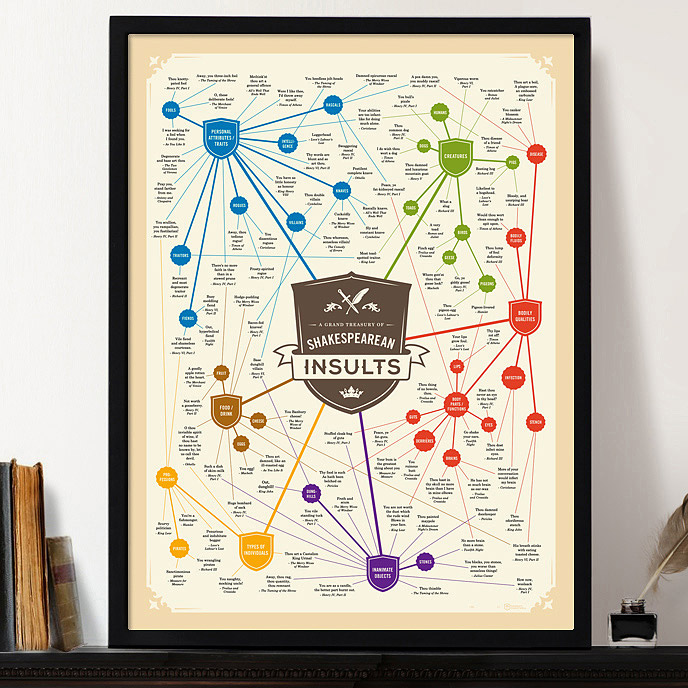 A Grand Treasury of Shakespearean Insults | UncommonGoods