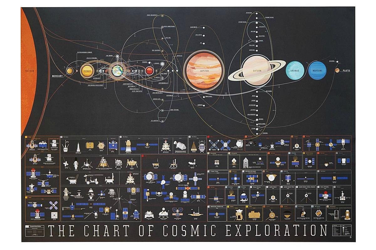 Cosmic Exploration Chart | UncommonGoods