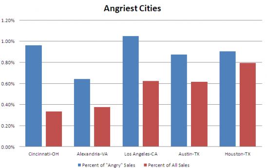 angry-chart-548x345