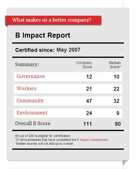 UncommonGoods B Corp Scorecard
