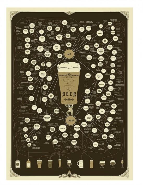 Beer Pop Chart | UncommonGoods