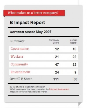 UncommonGoods B Lab Scorecard