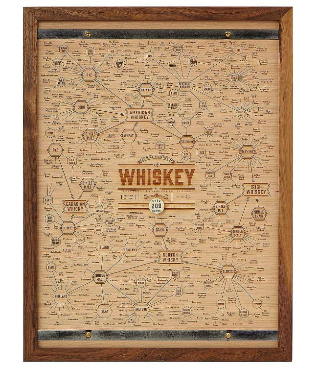 The Many Varieties of Whiskey Wood Engraving 650 - 2