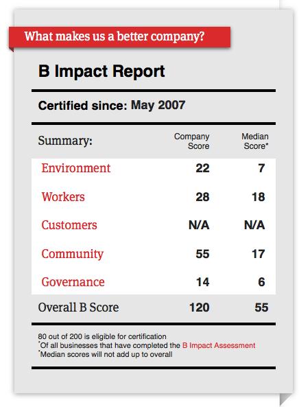 2016 B Corp Score