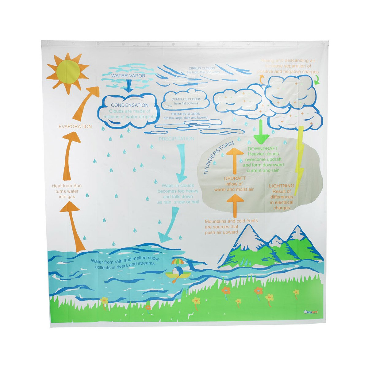 Weather Shower Curtain | Educational Meteorology Bathroom Accessory ...