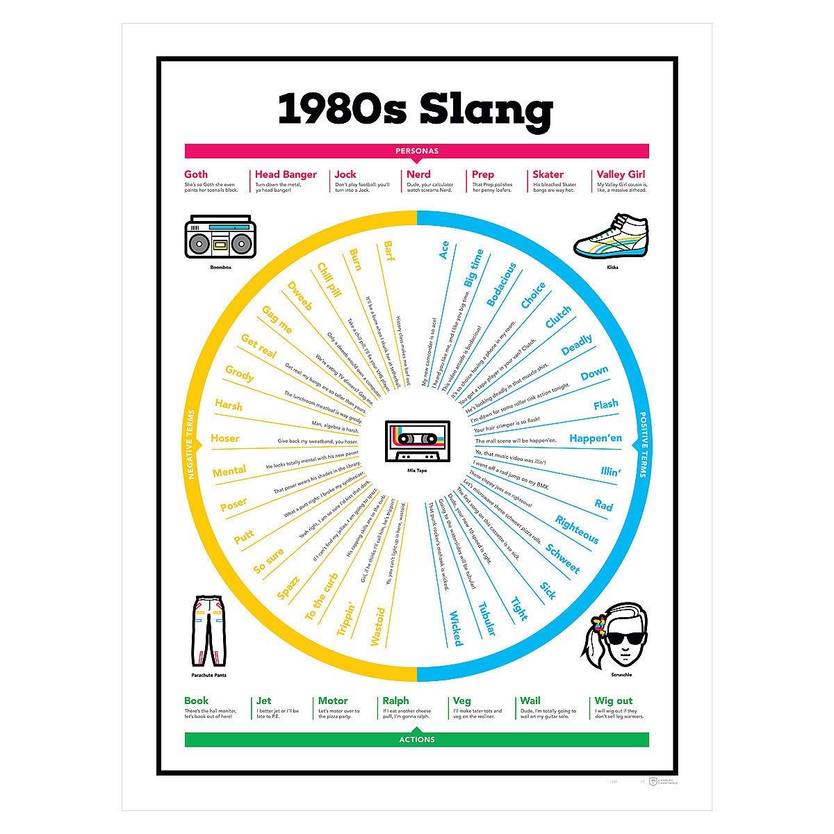 1980s Slang Chart | 80s terms | UncommonGoods
