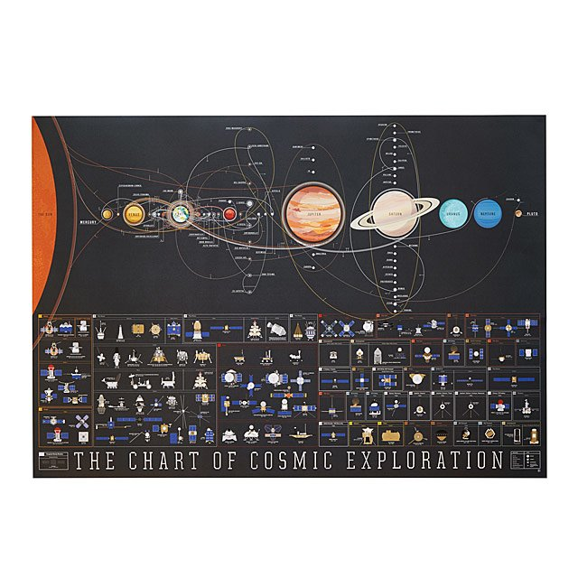 Cosmic Exploration Chart