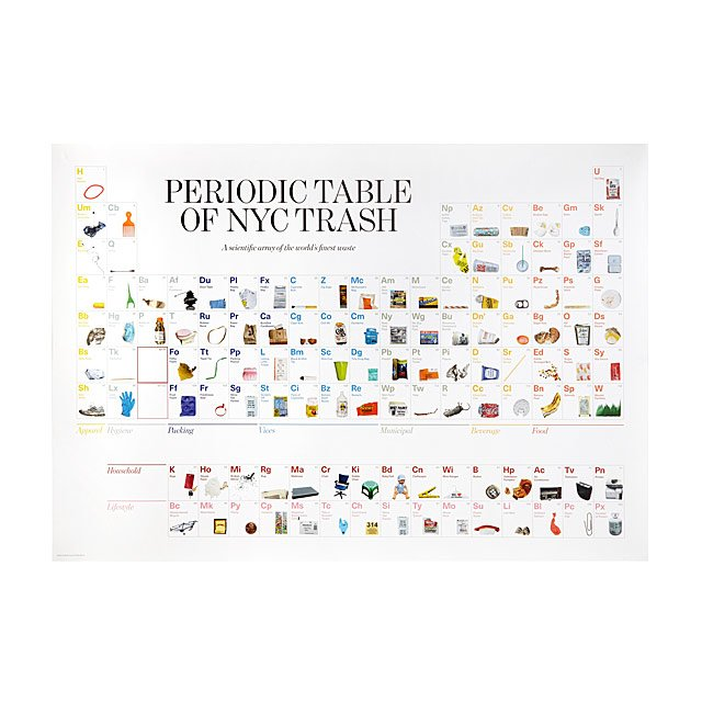 Periodic Table Of Nyc Trash Garbage Infographic Uncommongoods